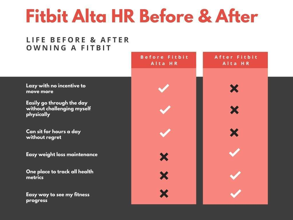 comparison chart of life before and after owning fitbit alta hr